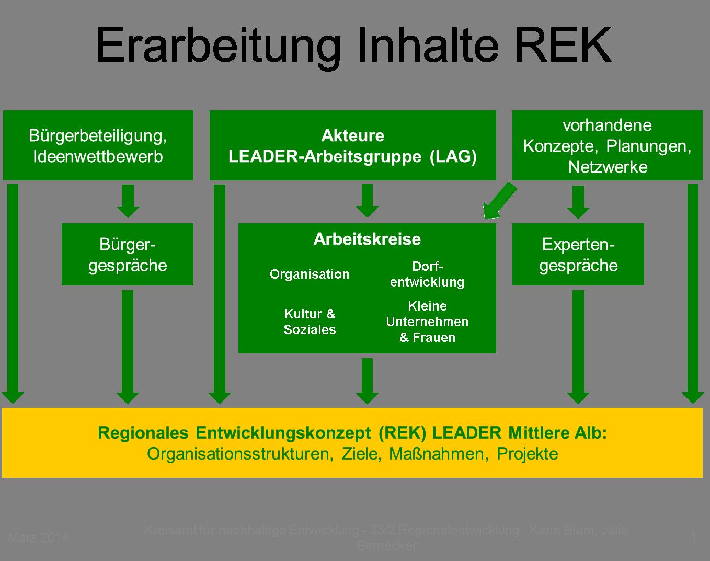 LEADER-Schema_REK