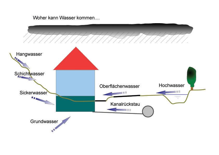 1Woher-kommt-das-Wasser