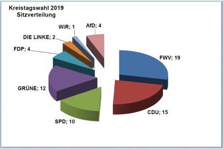 Kreistagswahl 2019_Sitzverteilung Kuchendiagramm