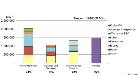 Endenergieverbrauch nach Verbrauchssektoren absolut im Landkreis in 2015