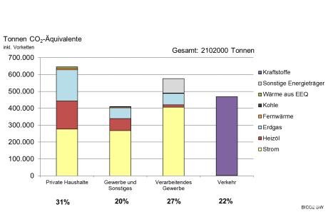 Treibhausgas-Emissionen nach Verbrauchssektoren absolut im Landkreis, 2015