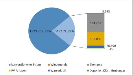 Strom aus erneuerbaren Energien 2015 in MWh