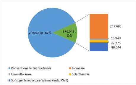 Wärme aus erneuerbaren Energien 2015 in MWh