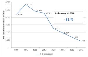 Treibhausgasabsenkpfad von 1990 bis 2040 für eine klimaneutrale Landkreisverwaltung