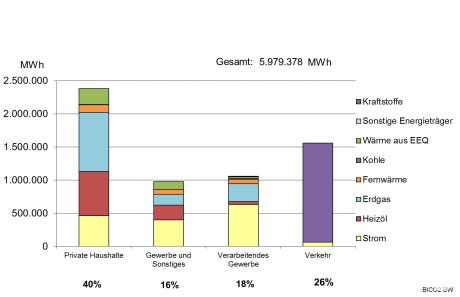 Endenergieverbrauch nach Sektoren im Landkreis in 2017
