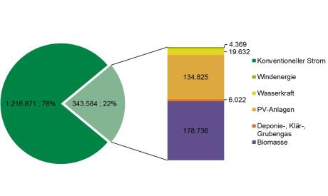 Anteil Strom aus erneuerbaren Energien in 2017